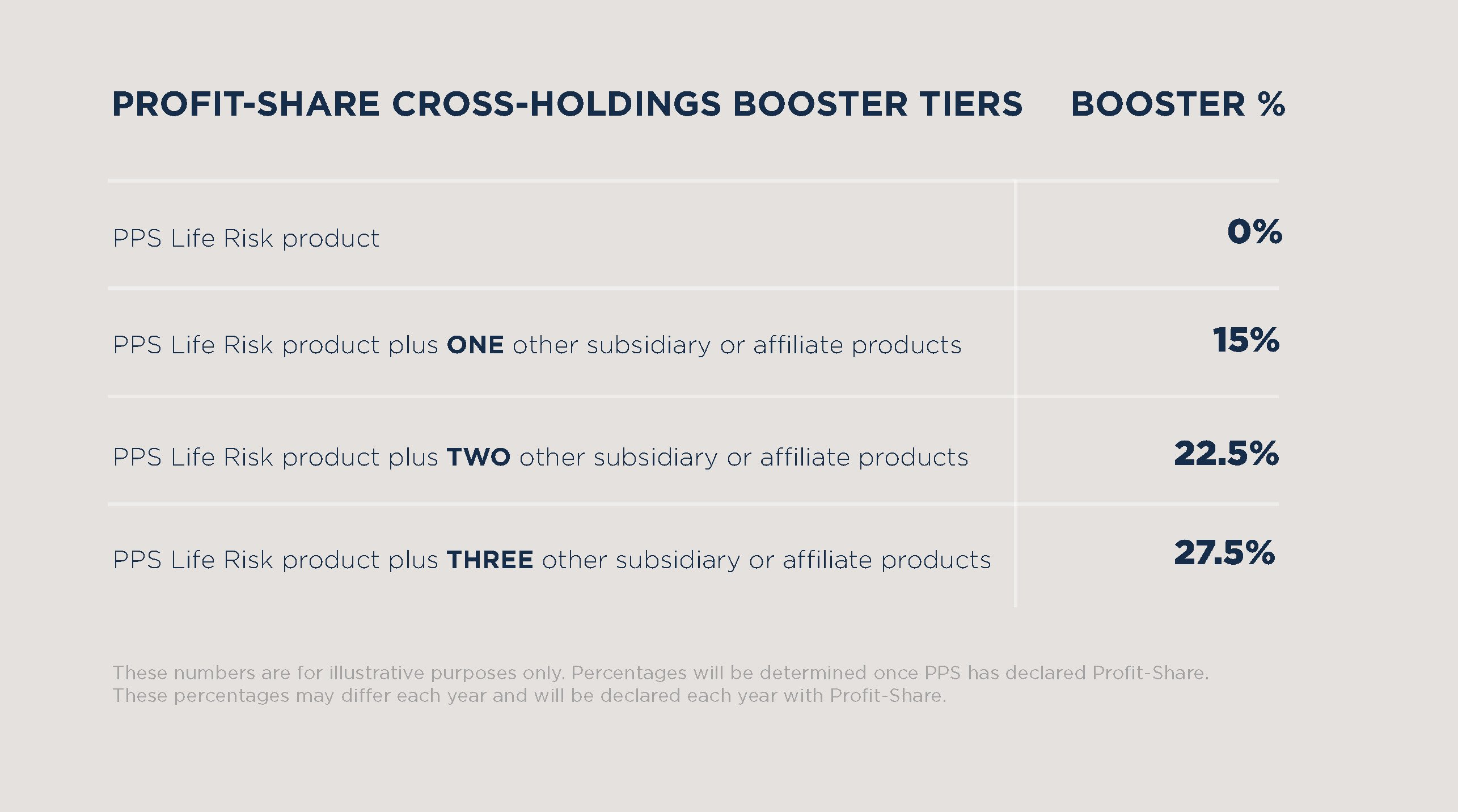 PPS Cross-Holdings Booster Table